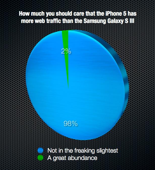 iPhone 5 web traffic