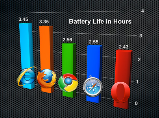 Web browser effects on battery life