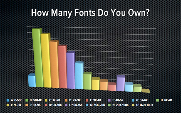 Number of fonts owned