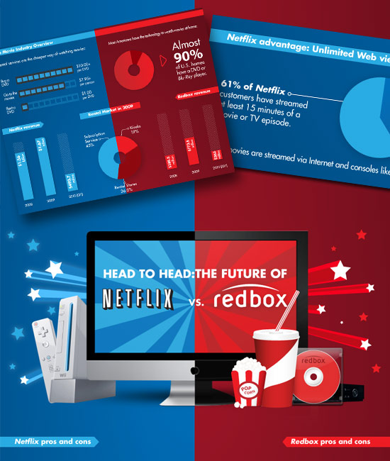 netflix vs redbox It really depends on your home setup having worked at redbox, i can tell you that their customers are looking for low-cost and low-tech streaming via netflix requires a high-speed internet connection and a newer tv that has the app (or blu-ray.