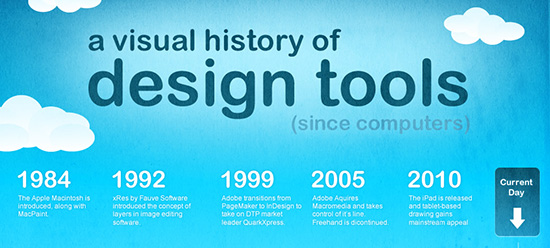 History of Design Tools